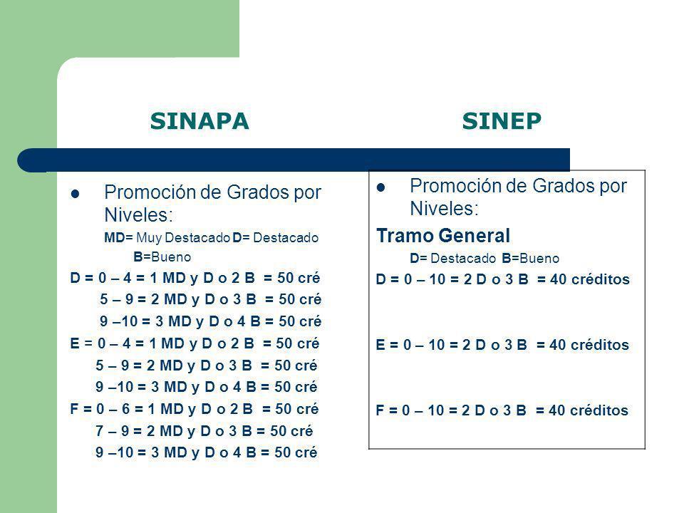 SINAPA SINEP Promoción de Grados por Niveles: Tramo General