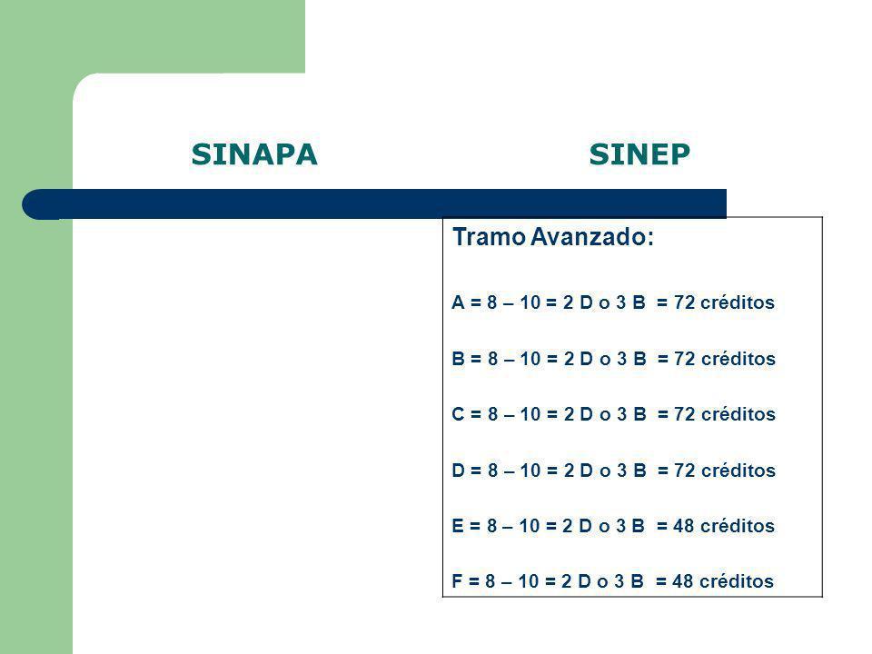 SINAPA SINEP Tramo Avanzado: A = 8 – 10 = 2 D o 3 B = 72 créditos