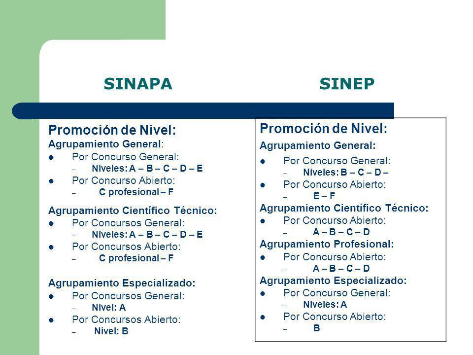 SINAPA SINEP Promoción de Nivel: Promoción de Nivel: