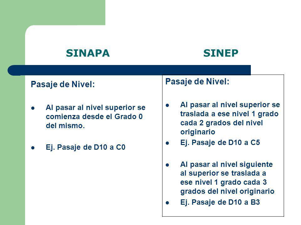 SINAPA SINEP Pasaje de Nivel: Pasaje de Nivel: