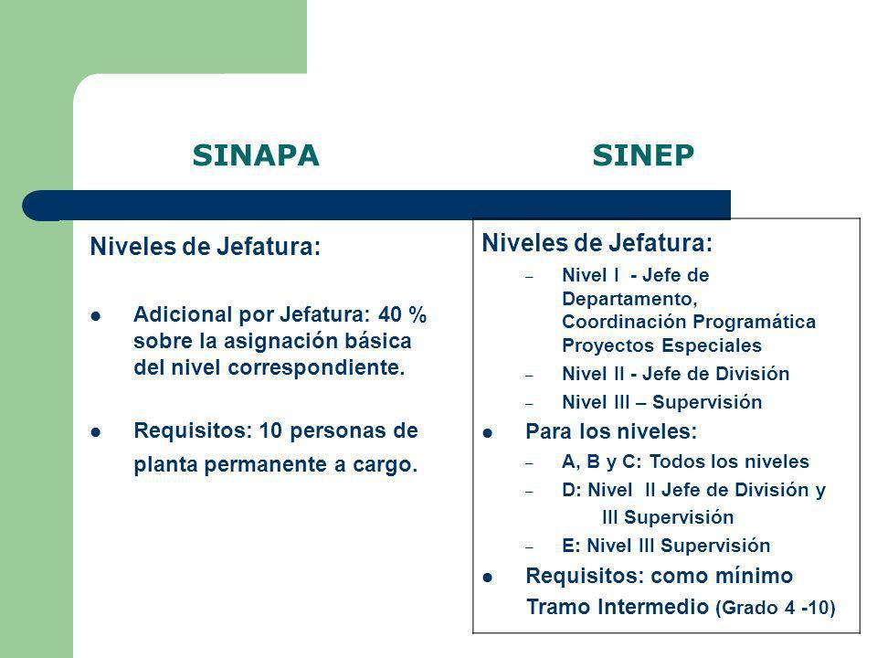 SINAPA SINEP Niveles de Jefatura: Niveles de Jefatura: