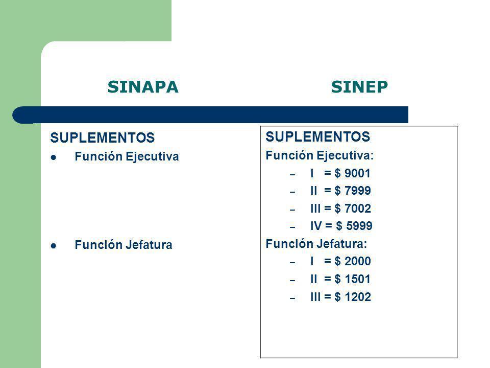 SINAPA SINEP SUPLEMENTOS SUPLEMENTOS Función Ejecutiva: I = $ 9001