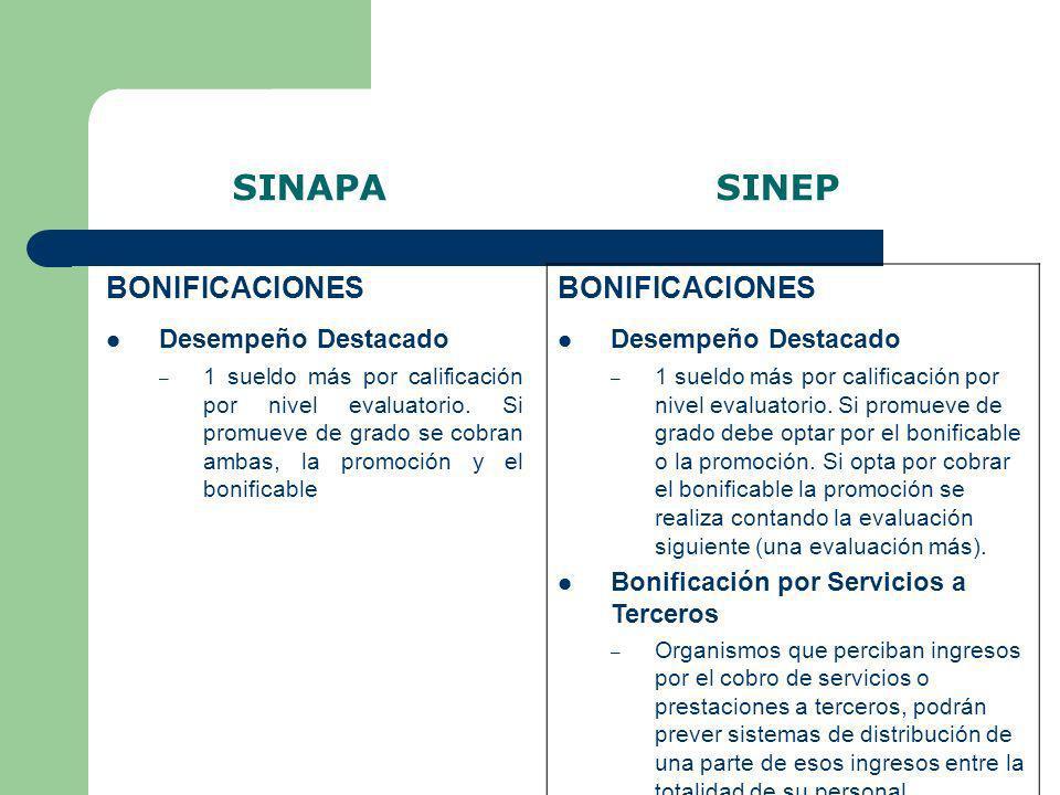 SINAPA SINEP BONIFICACIONES BONIFICACIONES Desempeño Destacado