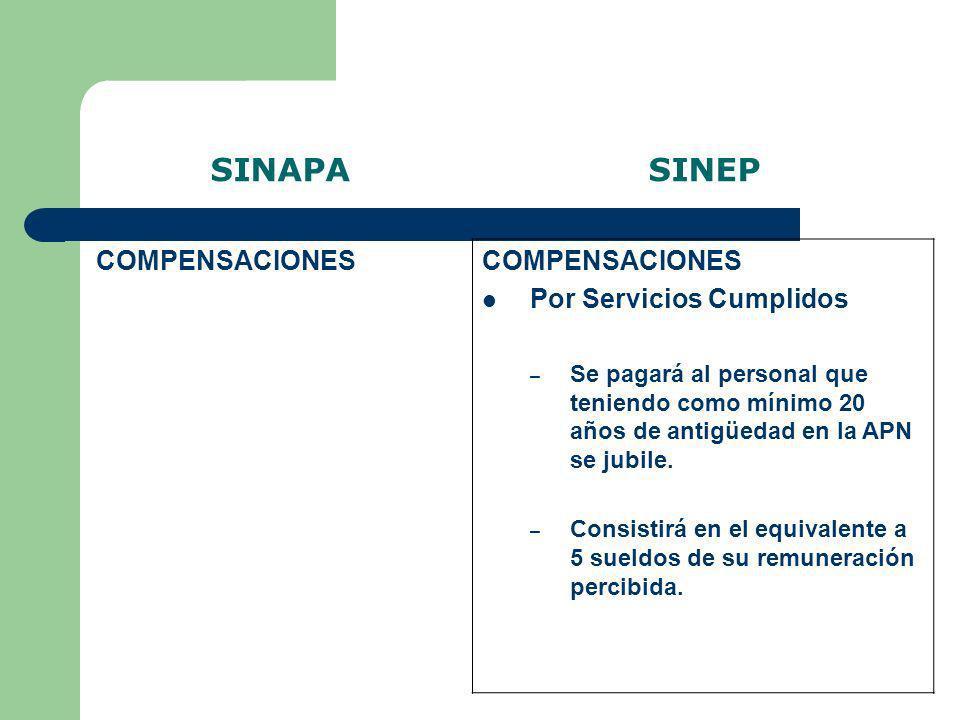 SINAPA SINEP COMPENSACIONES Por Servicios Cumplidos COMPENSACIONES
