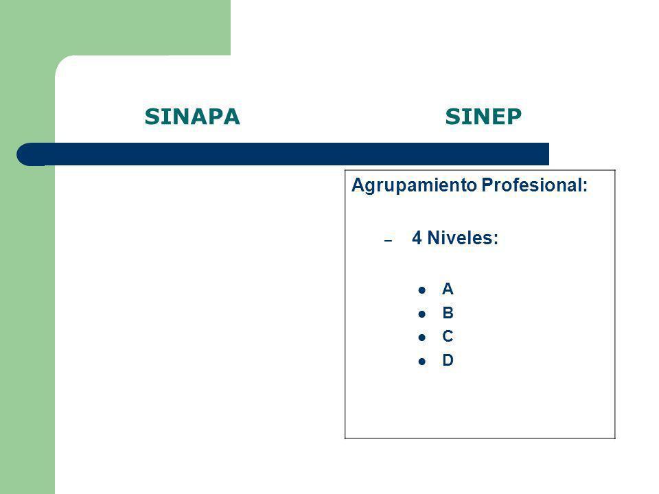 SINAPA SINEP Agrupamiento Profesional: 4 Niveles: A B C D