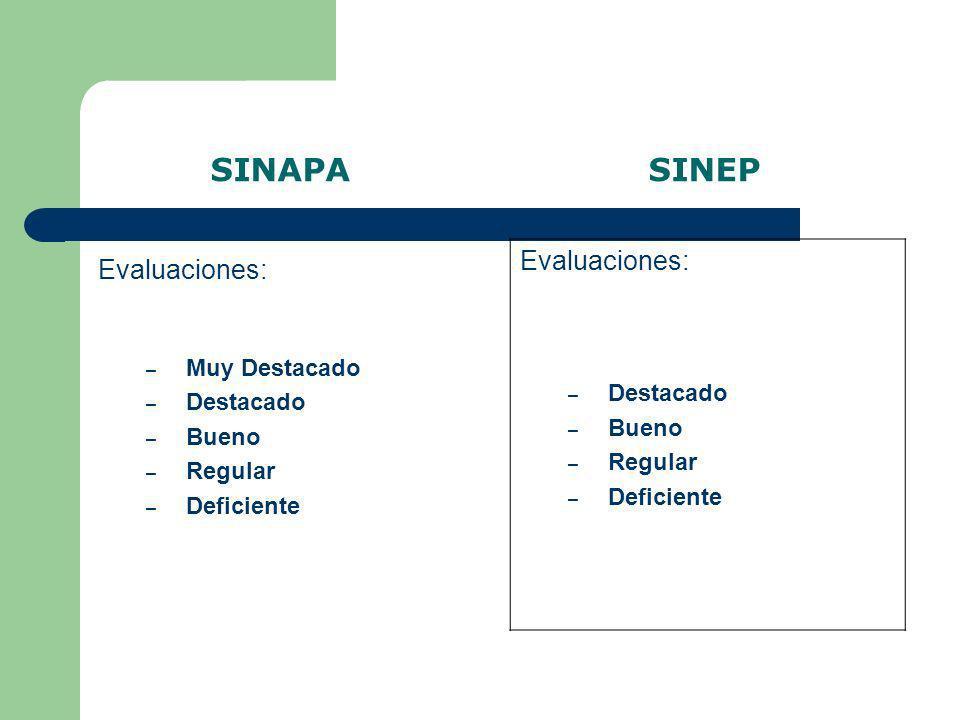 SINAPA SINEP Evaluaciones: Evaluaciones: Destacado Bueno Regular