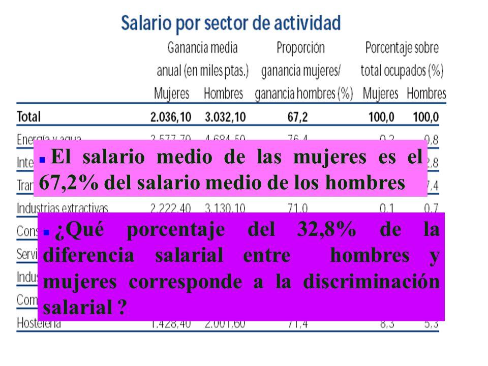 El salario medio de las mujeres es el 67,2% del salario medio de los hombres