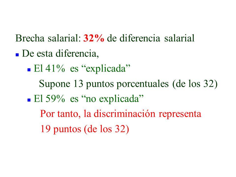 Brecha salarial: 32% de diferencia salarial