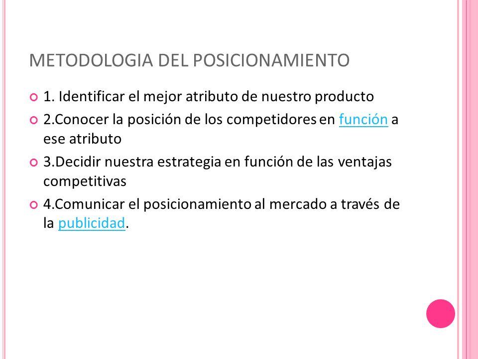 METODOLOGIA DEL POSICIONAMIENTO