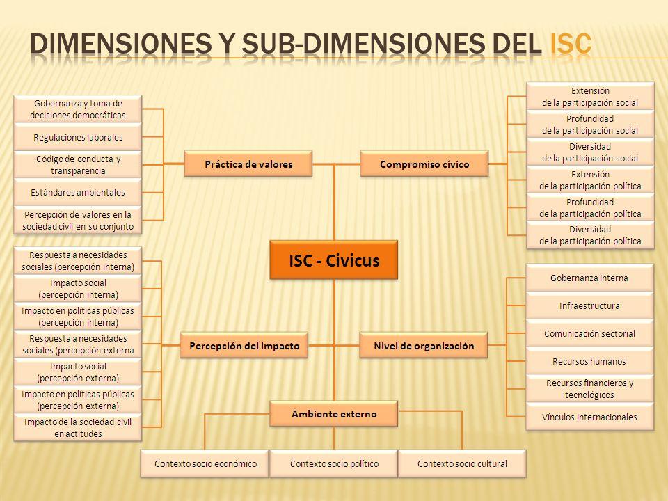 Dimensiones y sub-dimensiones del ISC