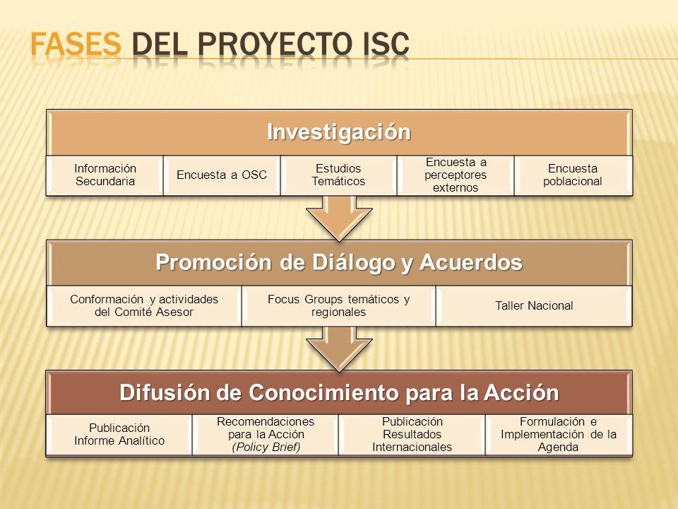 Fases del proyecto isc Difusión de Conocimiento para la Acción