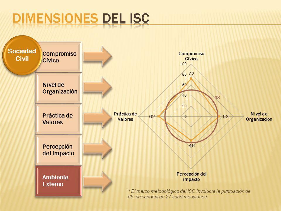 DIMENSIONES DEL ISC Sociedad Civil Compromiso Cívico