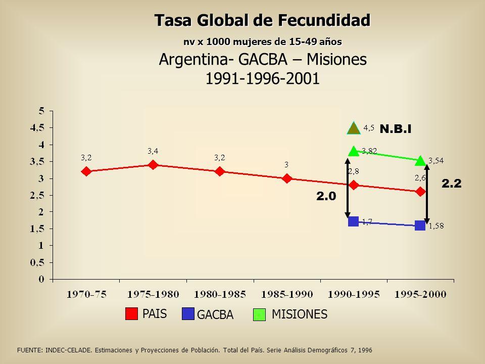 Tasa Global de Fecundidad nv x 1000 mujeres de 15-49 años