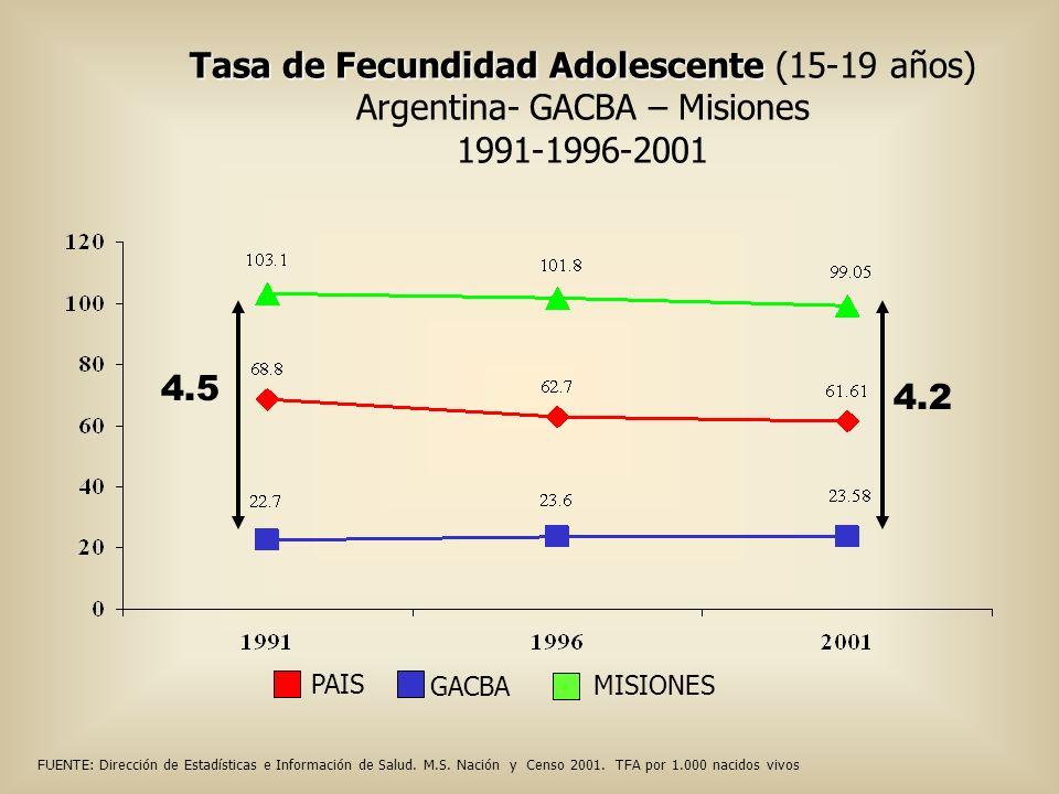 Tasa de Fecundidad Adolescente (15-19 años)