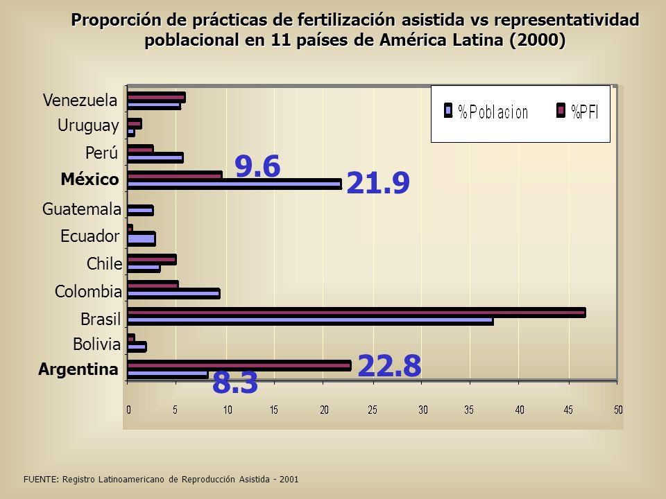 Proporción de prácticas de fertilización asistida vs representatividad poblacional en 11 países de América Latina (2000)