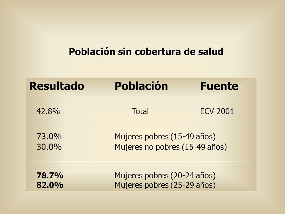 Población sin cobertura de salud
