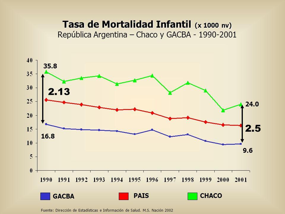 Tasa de Mortalidad Infantil (x 1000 nv)