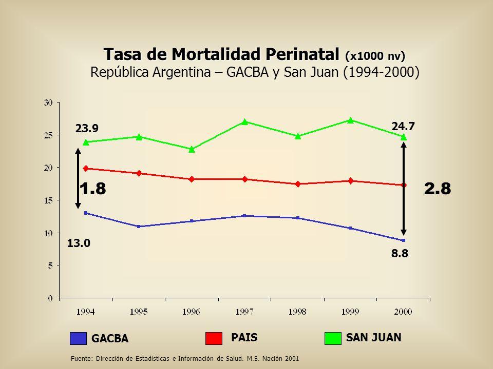 Tasa de Mortalidad Perinatal (x1000 nv)