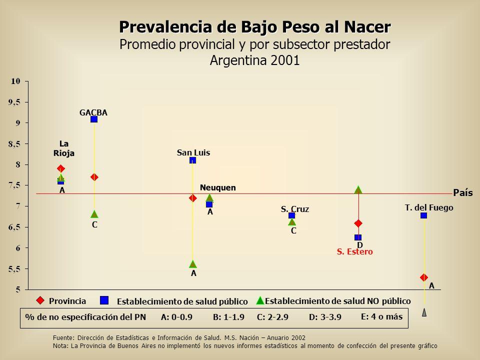 Prevalencia de Bajo Peso al Nacer