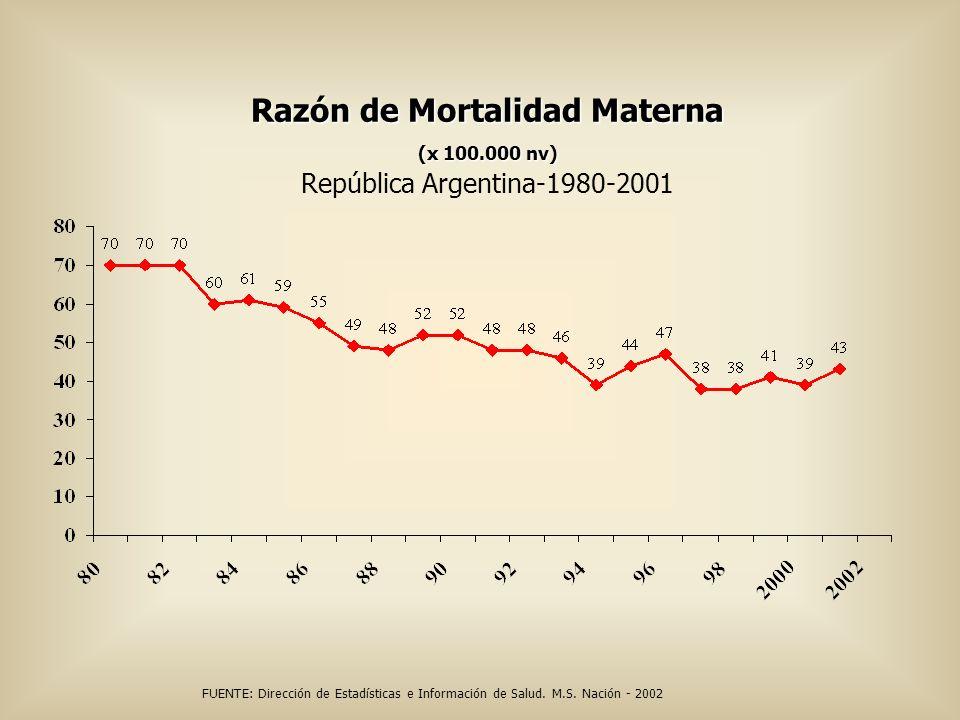 Razón de Mortalidad Materna (x 100