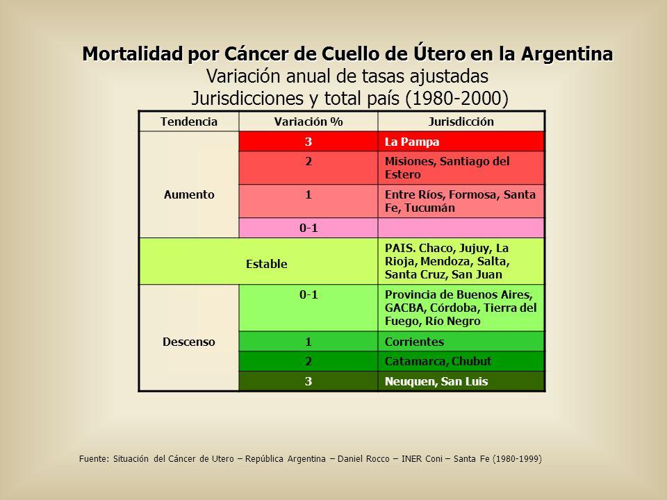 Mortalidad por Cáncer de Cuello de Útero en la Argentina