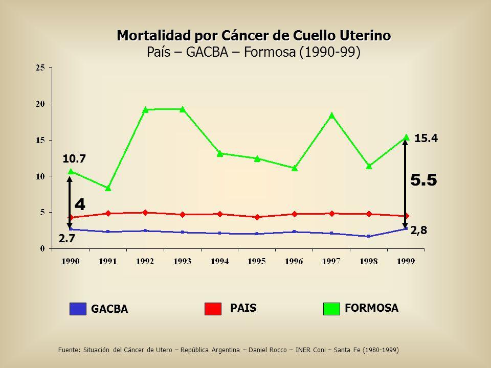 Mortalidad por Cáncer de Cuello Uterino