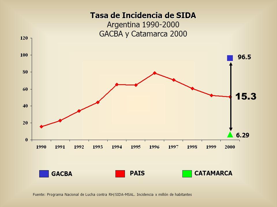 Tasa de Incidencia de SIDA
