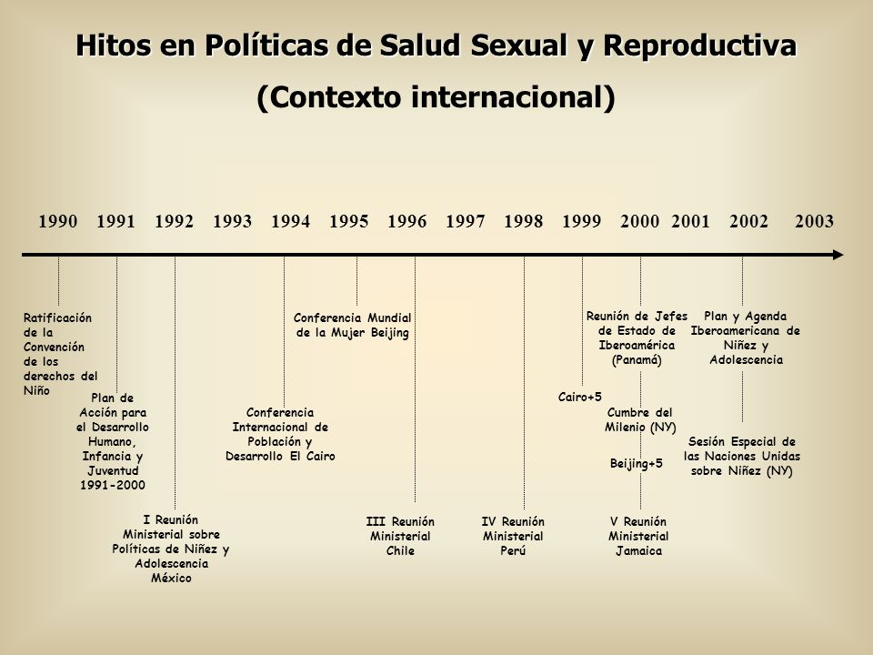 Hitos en Políticas de Salud Sexual y Reproductiva