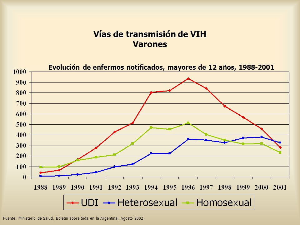 Vías de transmisión de VIH Varones