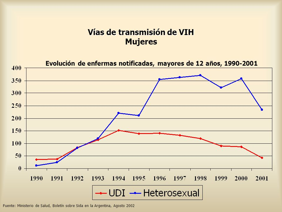Vías de transmisión de VIH Mujeres