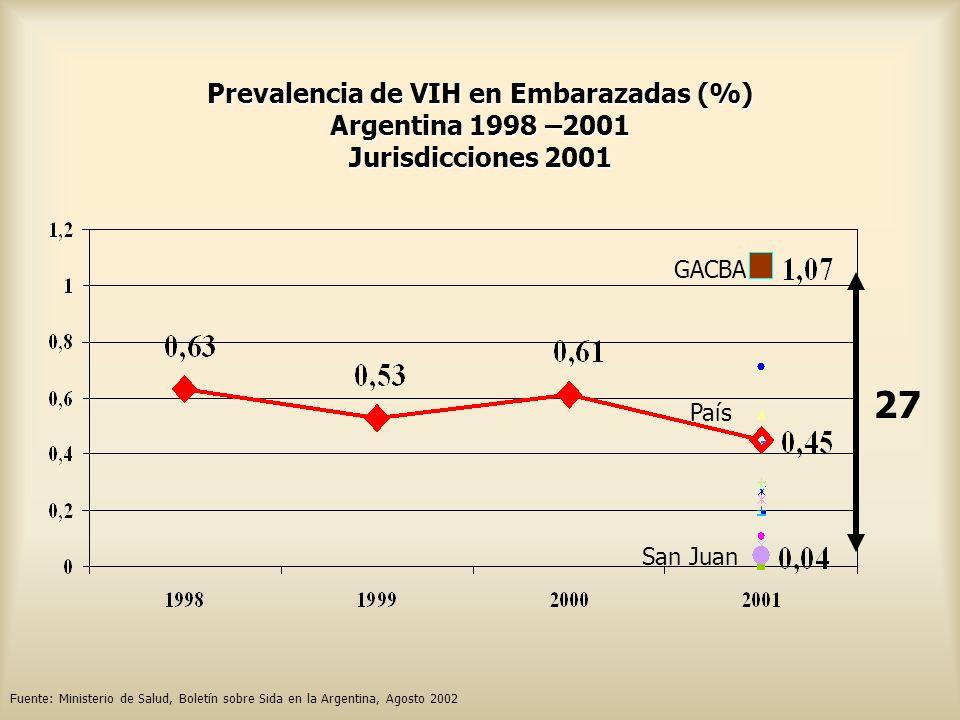 Prevalencia de VIH en Embarazadas (%) Argentina 1998 –2001 Jurisdicciones 2001