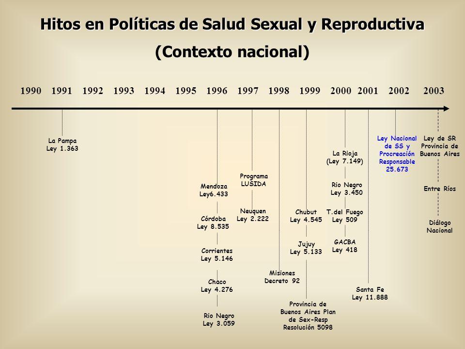 Hitos en Políticas de Salud Sexual y Reproductiva (Contexto nacional)