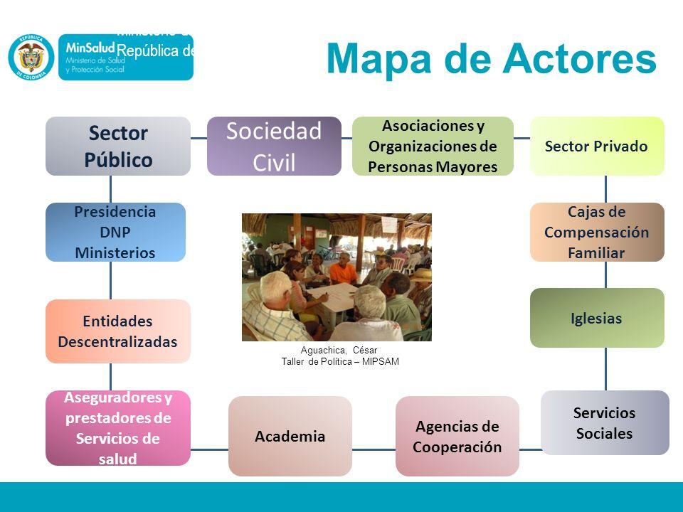 Mapa de Actores Sociedad Civil Sector Público