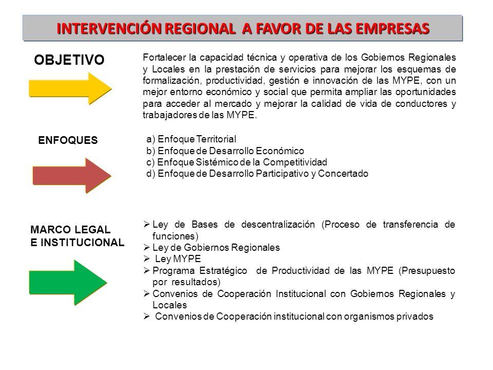 Intervención regional A FAVOR DE LAS empresas