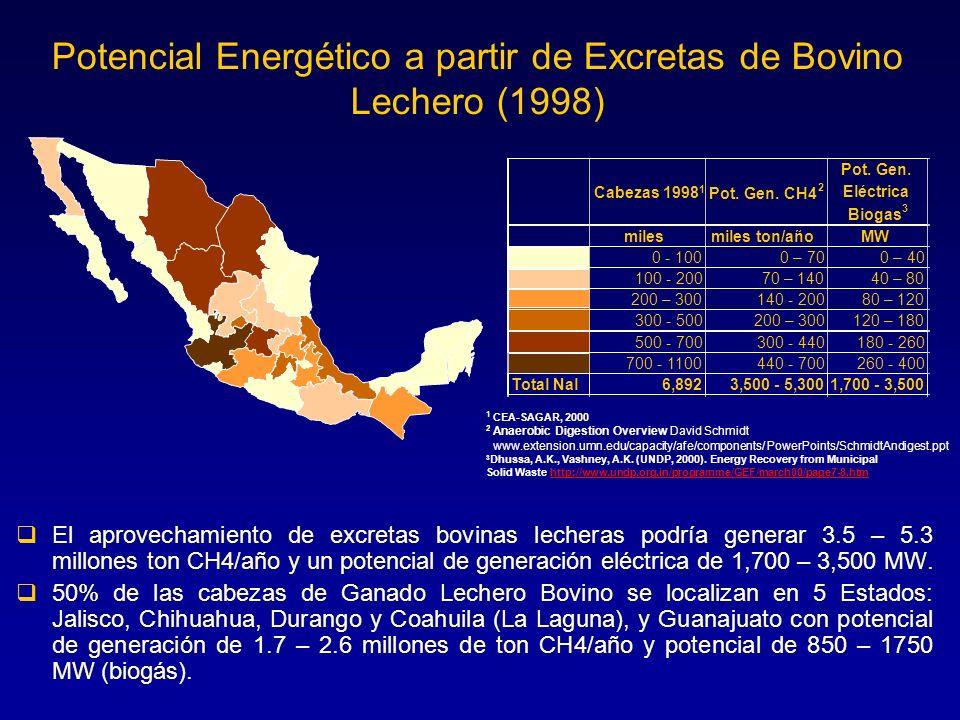Potencial Energético a partir de Excretas de Bovino Lechero (1998)