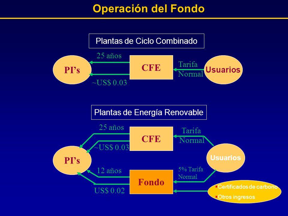 Operación del Fondo CFE PI's CFE PI's Fondo Plantas de Ciclo Combinado