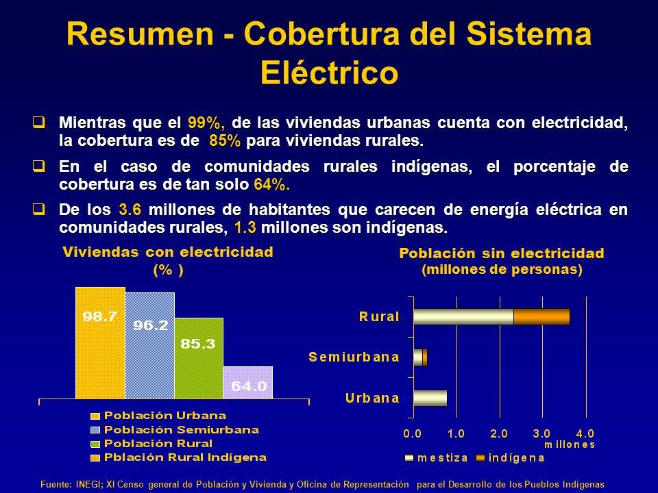 Resumen - Cobertura del Sistema Eléctrico
