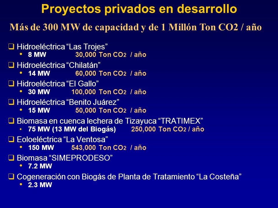 Proyectos privados en desarrollo