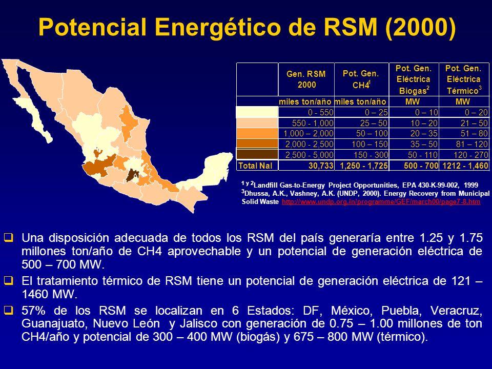 Potencial Energético de RSM (2000)