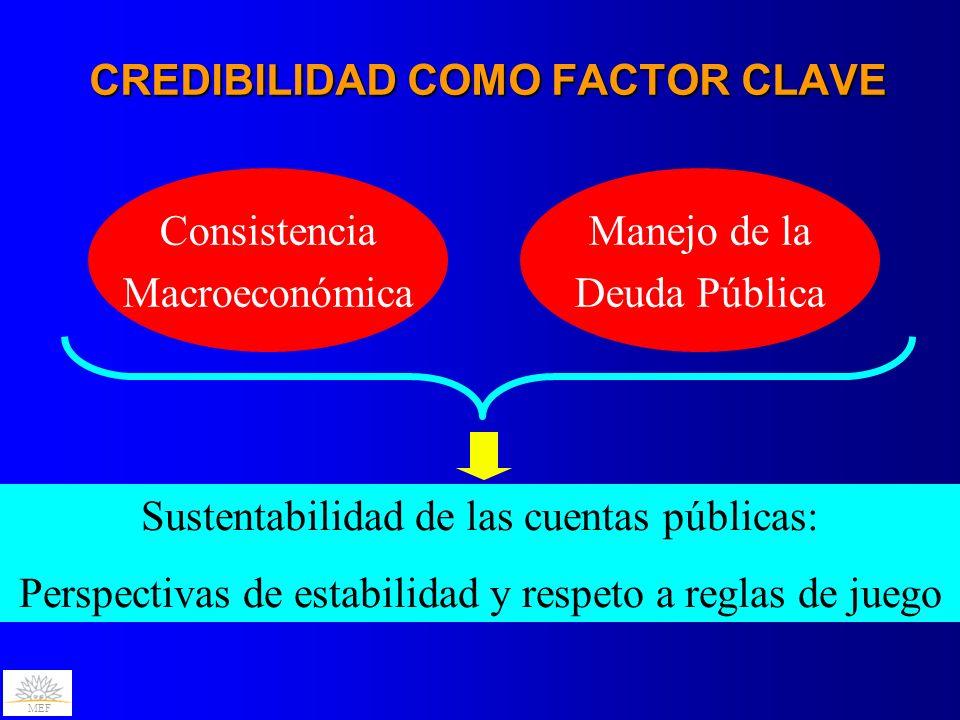 CREDIBILIDAD COMO FACTOR CLAVE