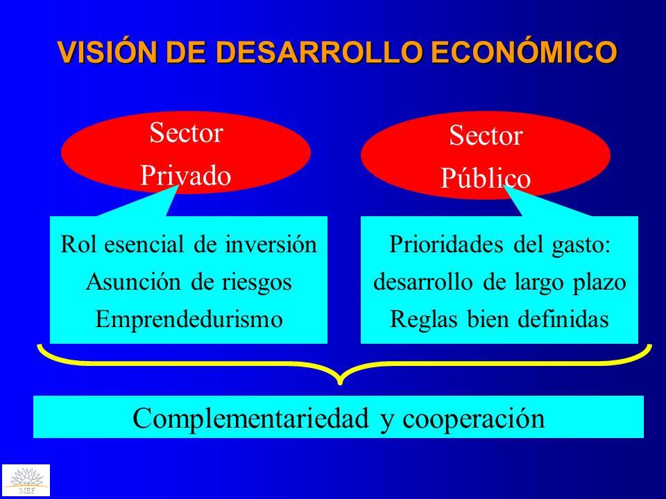 VISIÓN DE DESARROLLO ECONÓMICO
