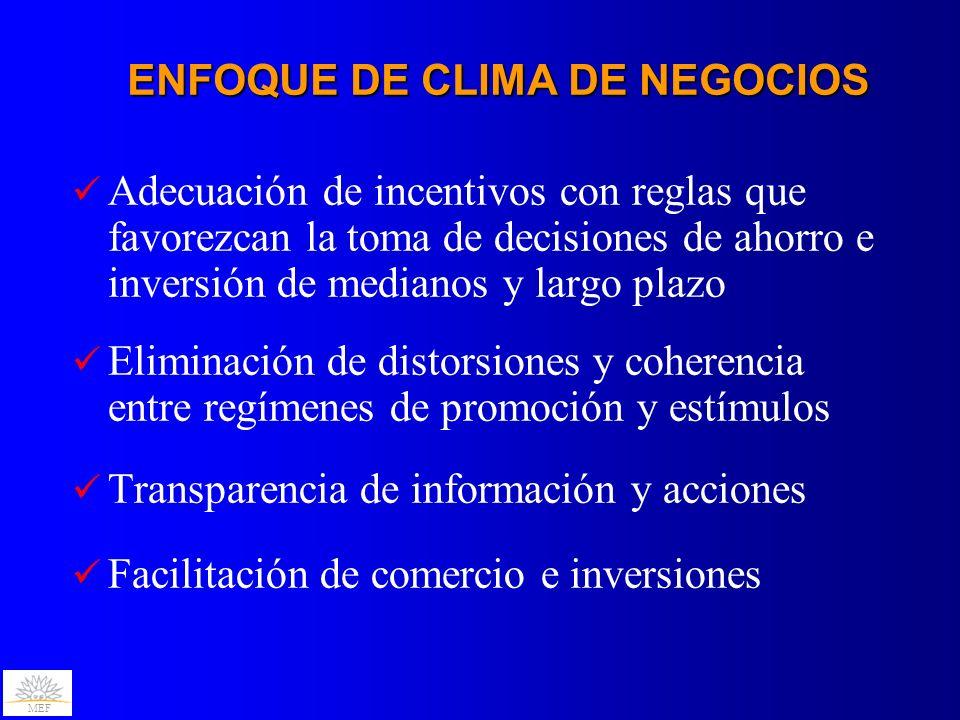 ENFOQUE DE CLIMA DE NEGOCIOS