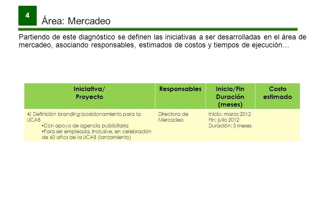 4 Área: Mercadeo. Para la medición de los avances se emplearán algunos indicadores de gestión a los cuales se asignarán metas hasta el año 2015…