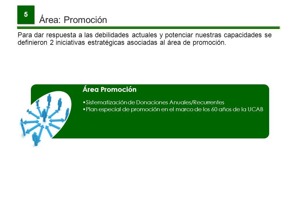5 Área: Promoción.