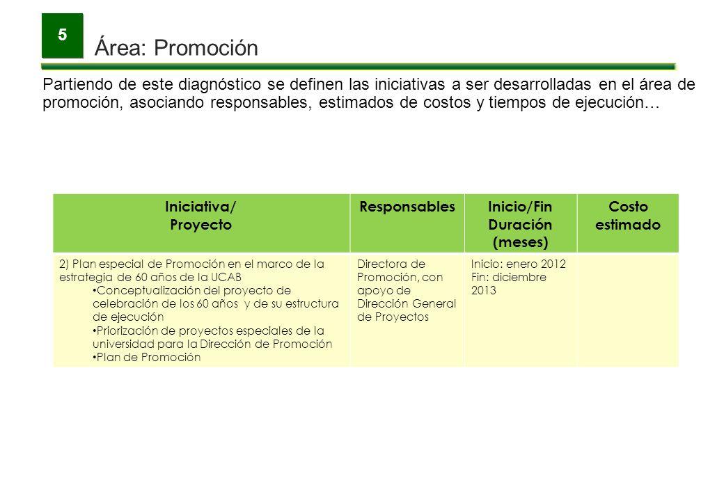 5 Área: Promoción. Para la medición de los avances se emplearán algunos indicadores de gestión a los cuales se asignarán metas hasta el año 2015…