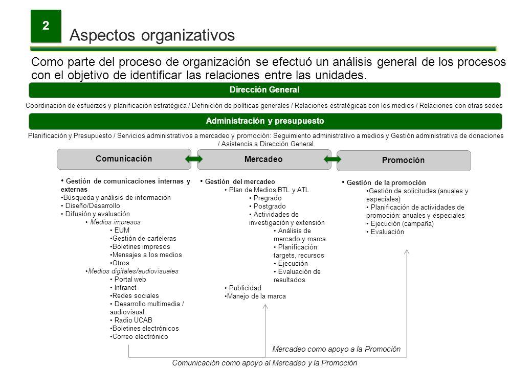 Aspectos organizativos