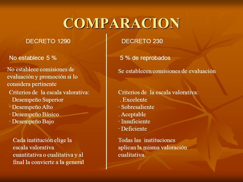 COMPARACION DECRETO 1290 DECRETO 230 No establece 5 %