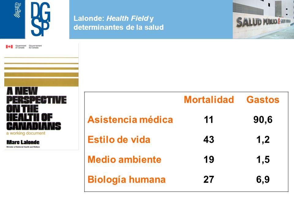 Mortalidad Gastos Asistencia médica 11 90,6 Estilo de vida 43 1,2