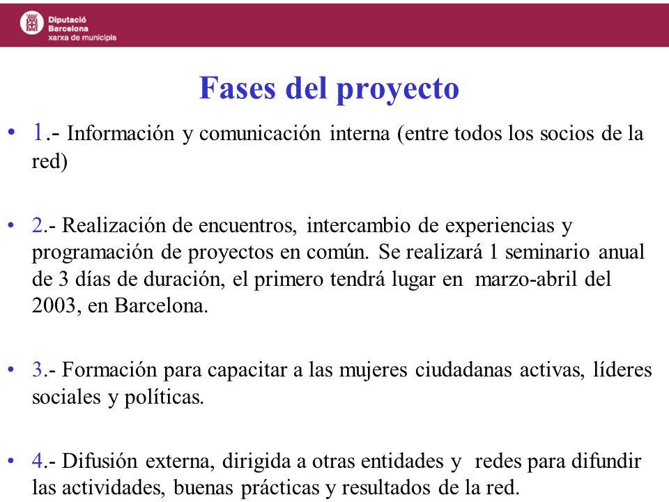 Fases del proyecto 1.- Información y comunicación interna (entre todos los socios de la red)