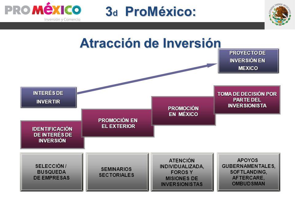 TOMA DE DECISIÓN POR PARTE DEL INVERSIONISTA DE INTERÉS DE INVERSIÓN